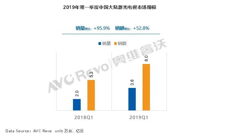 2019年Q1中国大陆激光电视市场分析:4K占比过半
