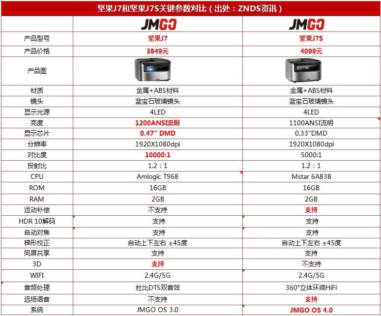 一图看懂坚果J7和坚果J7S的区别?