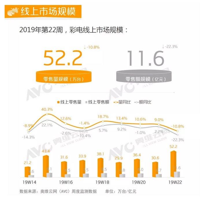 线下市场零售量规模同比上涨10.4%,