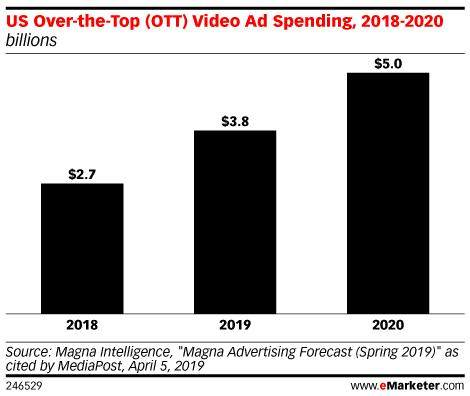 YouTube电视端收视率反超台式电脑 同期增长272%_-_热点资讯-货源百科88网