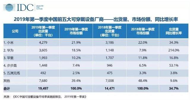 2019年Q1中国可穿戴设备市场同比增长34.7% 成人手表受瞩目