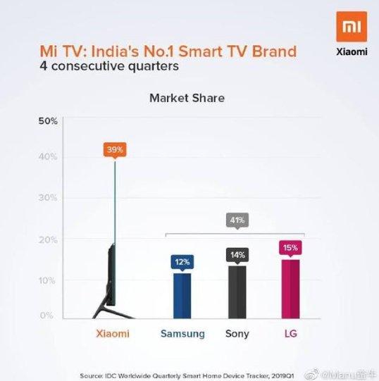 小米电视连续4个季度坐稳印度第一智能电视排行