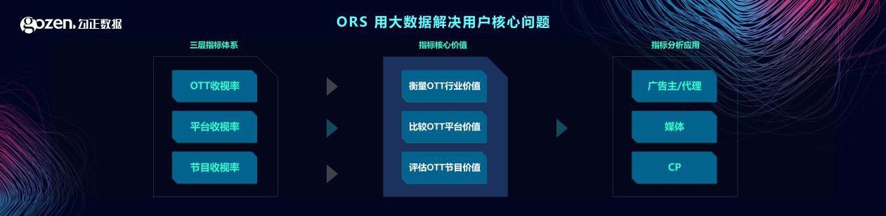 解决TV+OTT数据问题迫在眉睫 ORS产品顺势而生