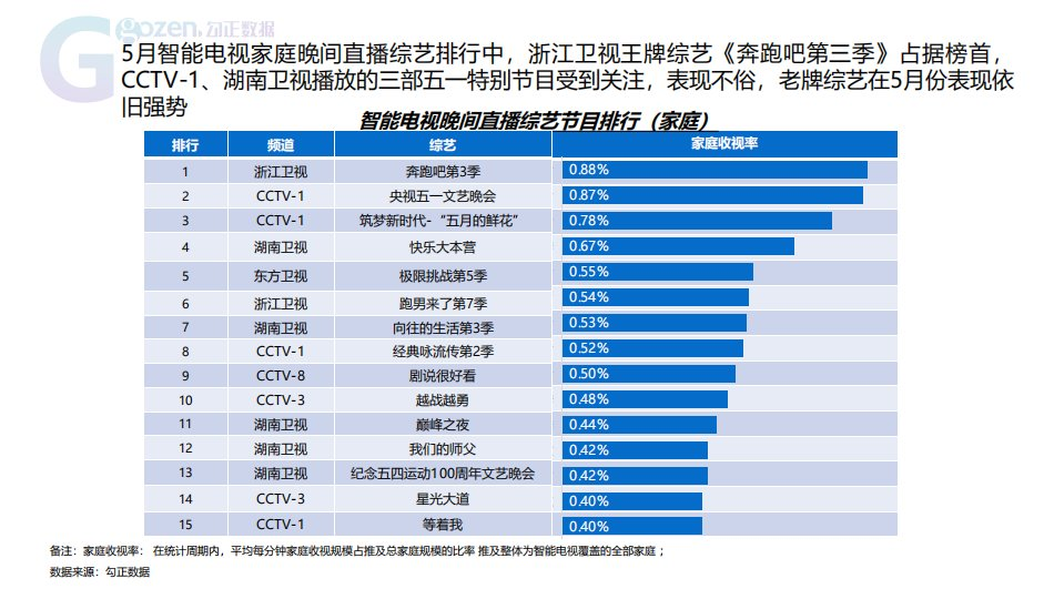 勾正数据:5月份智能电视大数据报告