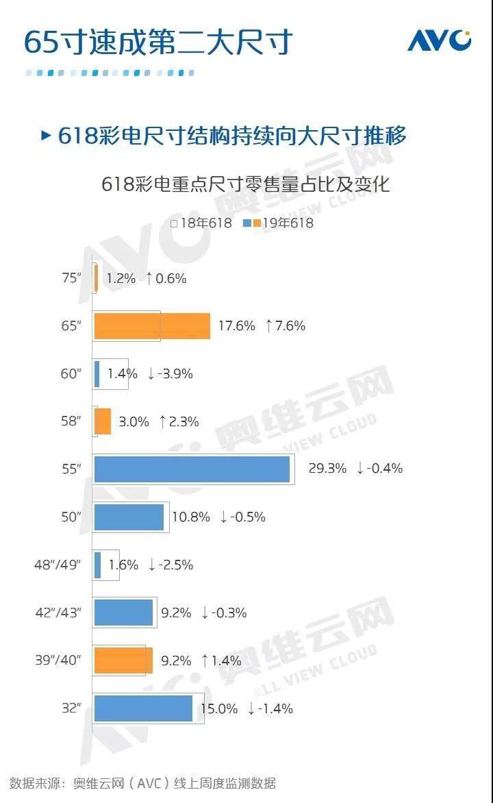奥维云网发布618彩电行业报告:上半年低迷局势已成定局