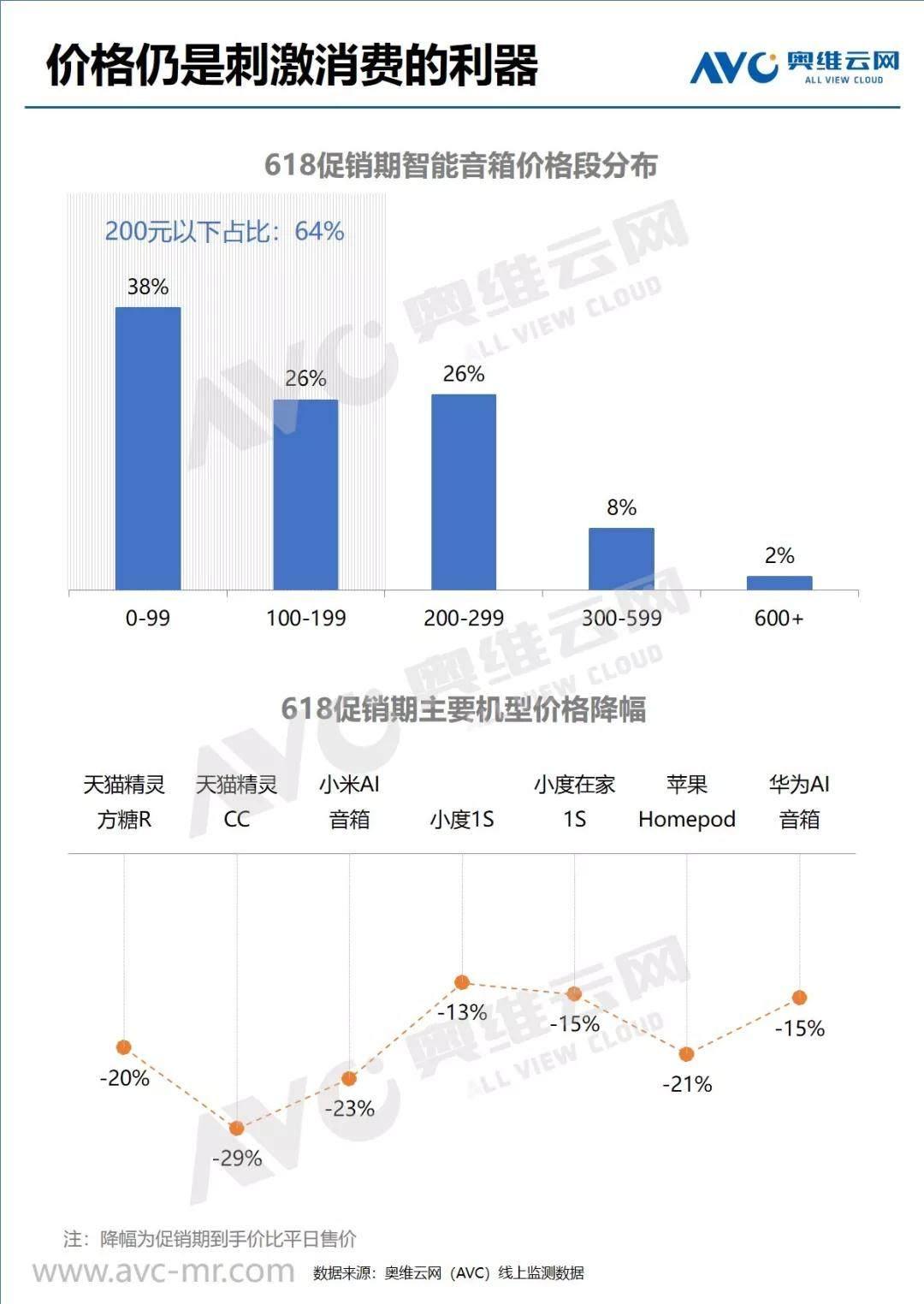 奥维云网发布2019年618智能音箱线上市场总结报告