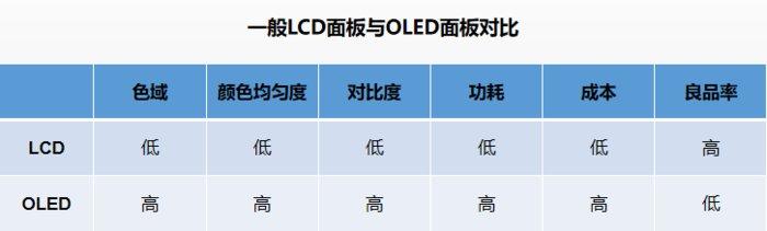 京东方全新BD Cell显示屏 显示效果媲美OLED