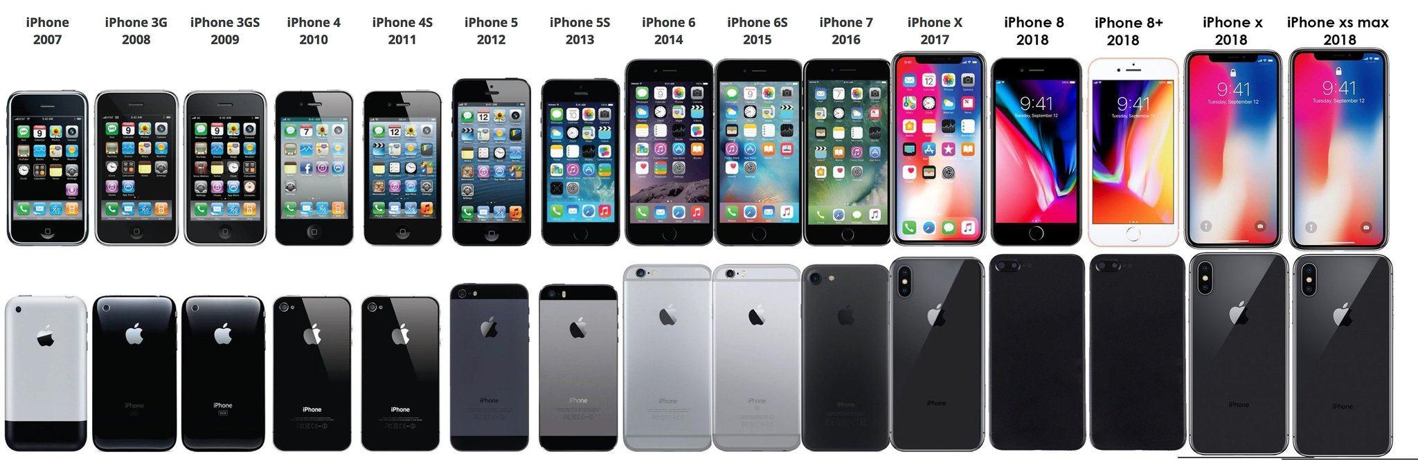 苹果或推中国特色版iPhone 取消人脸识别改为屏下指纹