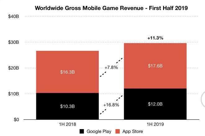 2019全球应用市场分析:收入397亿美元 同比增长15.4%