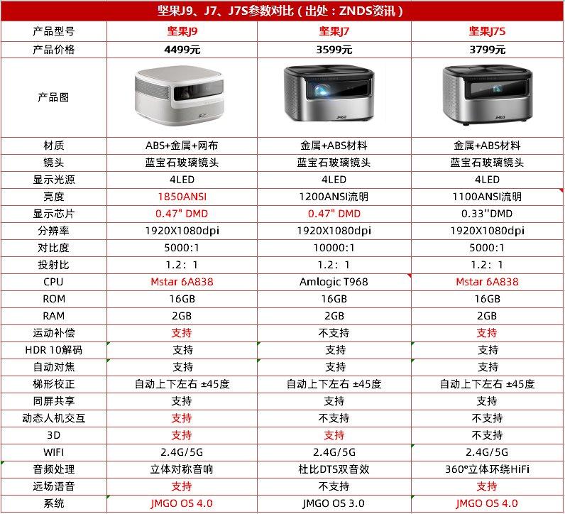 坚果J9、J7、J7S哪个更值得买?一图看懂坚果J9、J7、J7S区别