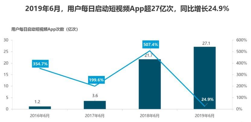 Fastdate发布2019短视频行业分析报告 用户增长红利期已过