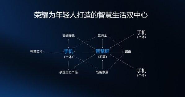 荣耀智慧屏 会是智能电视的未来吗?_-_热点资讯-货源百科88网