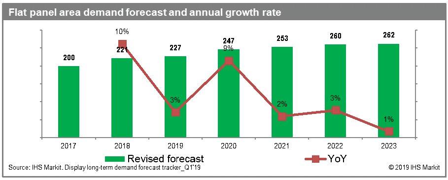 IHS Markit:面板价格将下降 超大尺寸产品或推动市场增长