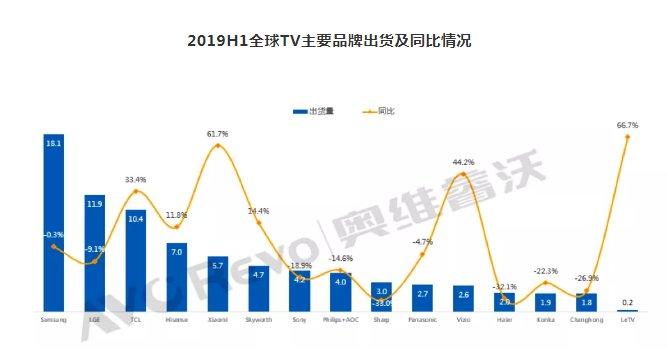 2019年上半年全球电视品牌出货9816万台 同比下降0.7%