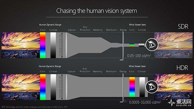 你家电视、显示器真的支持HDR么?