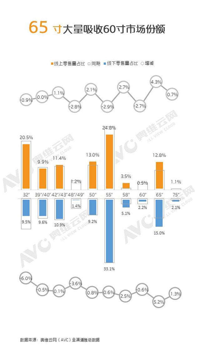 7月彩电市场简析:65英寸电视增长最快