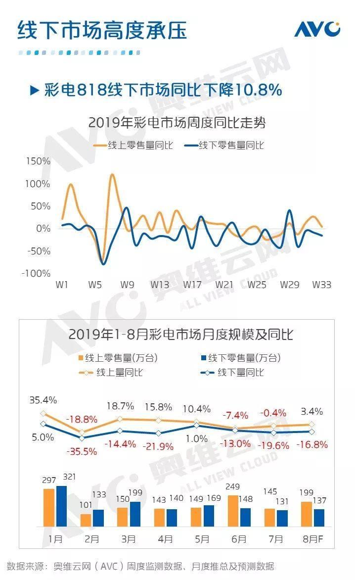 AVC:从818/双11看中国彩电市场如何演变