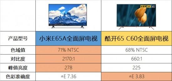 小米、酷开电视对比 谁才是性价比之王?
