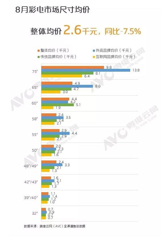 65寸彩电增长率占8月榜首 低价电视销量占比72.6%