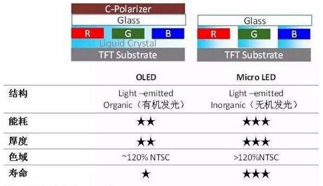传富士康Micro LED研发团队解散 或因后续资金不足