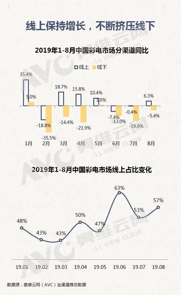 """2019彩电市场""""双11""""预测报告:全渠道压力仍在"""