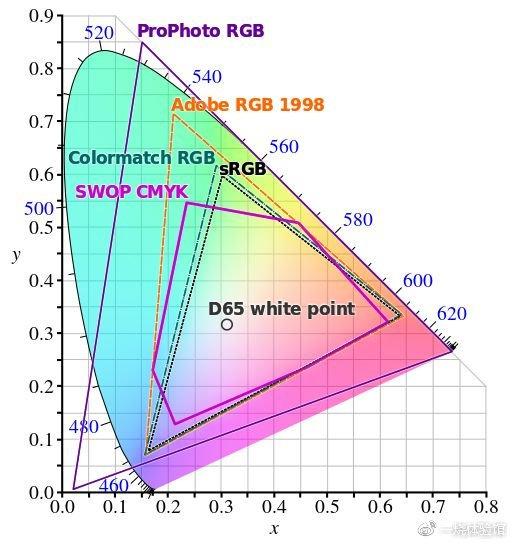 投影色域是什么?关于投影仪的基础知识都在这了