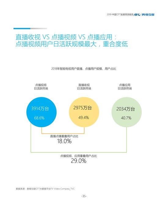 2019年中国OTT发展预测报告:点播与直播用户规模将缩小