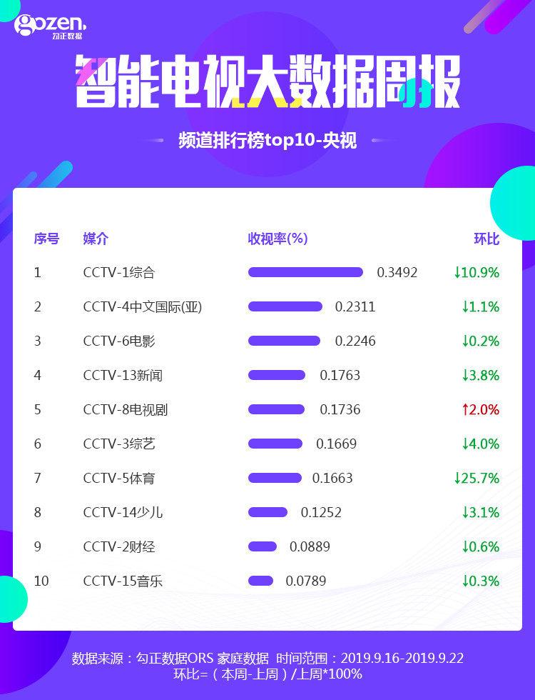 智能电视大数据周报:CCTV综合占据频道排行榜首