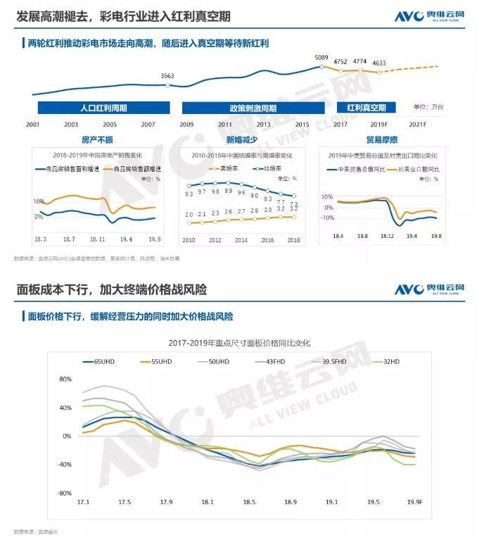 AVC发布2019年中国彩电市场十一促销总结 彩电市场再探底