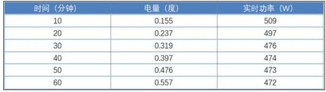小米互联网空调巨省电测评 一小时0.3元