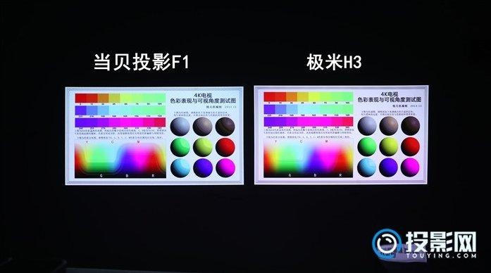极米H3与当贝F1实际对比:亮度高就一定好?