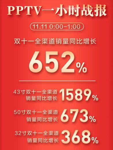 PPTV战报发布:双十一全渠道销量同比增长652%