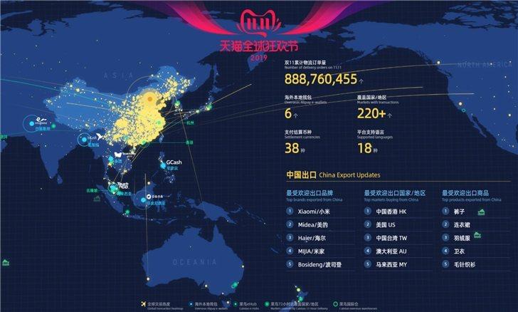 2019年天猫双11数据:物流订单量超8.8亿,覆盖220+个国家