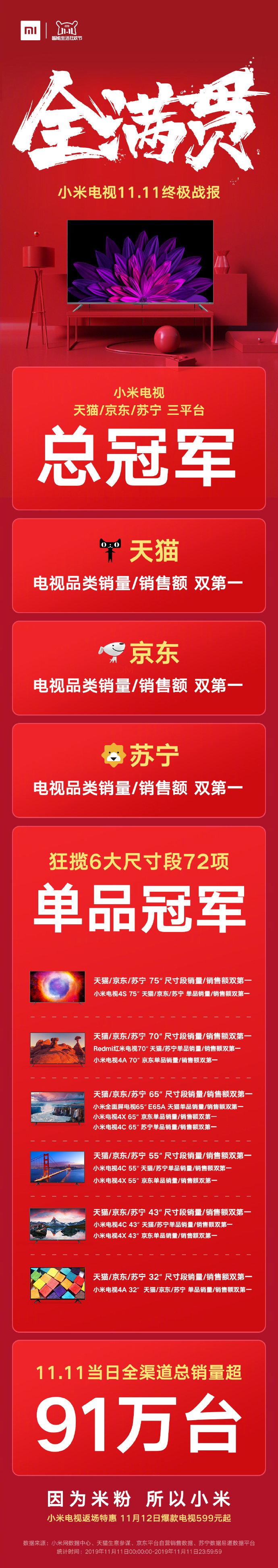 小米电视双十一终极战报发布 稳获全满贯