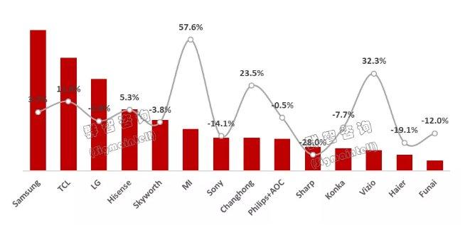 三季度全球TV市场总结:不破不立,电视厂商如何突破困局?