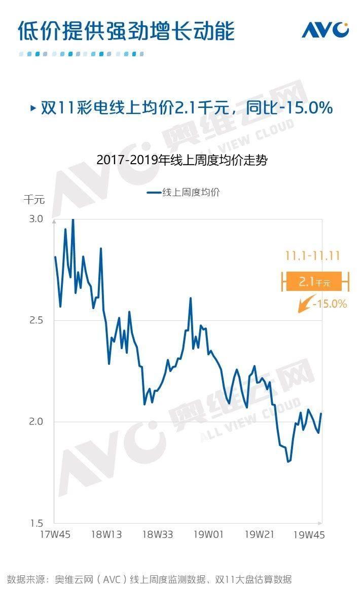 2019双11彩电市场战报:促销周期拉长,大尺寸价格下降明显