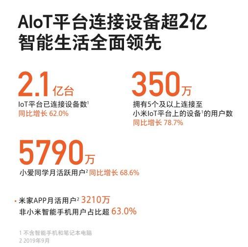 """小米集团2019年Q3财报:小米电视稳坐""""中国第一""""头把交椅"""