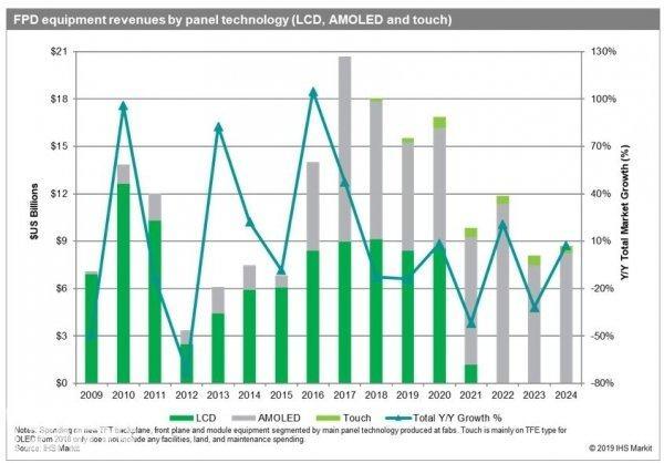 IHS Markit预计2022年LCD投资将终止