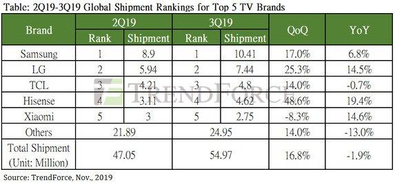 2019三季度全球电视出货量5497万台 三星仍是最大赢家