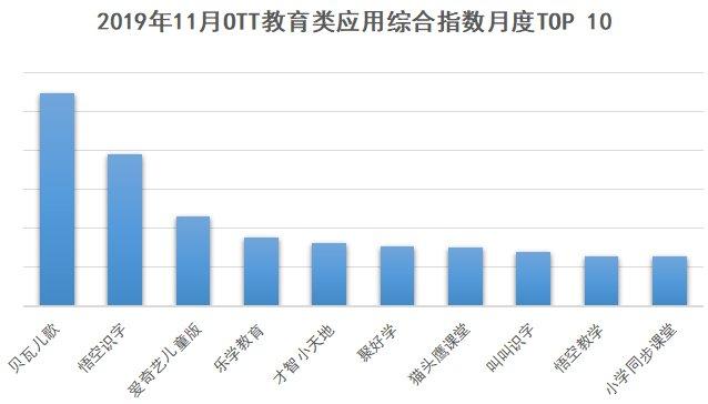 2019年11月0TT行业当贝大数据报告