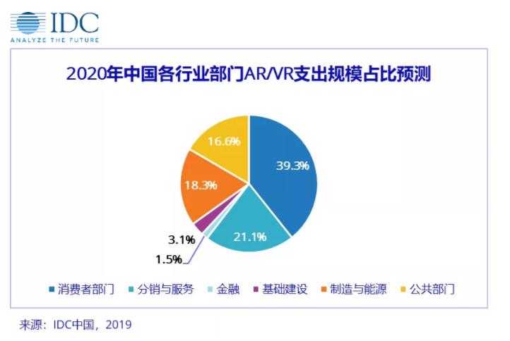 IDC:2020年中国市场AR/VR技术投资将达57.6亿美元