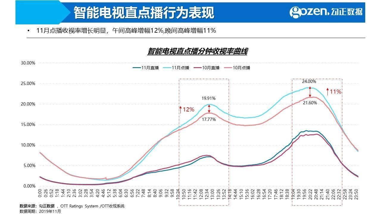 2019年11月智能电视大数据报告 点播收视率增长明显