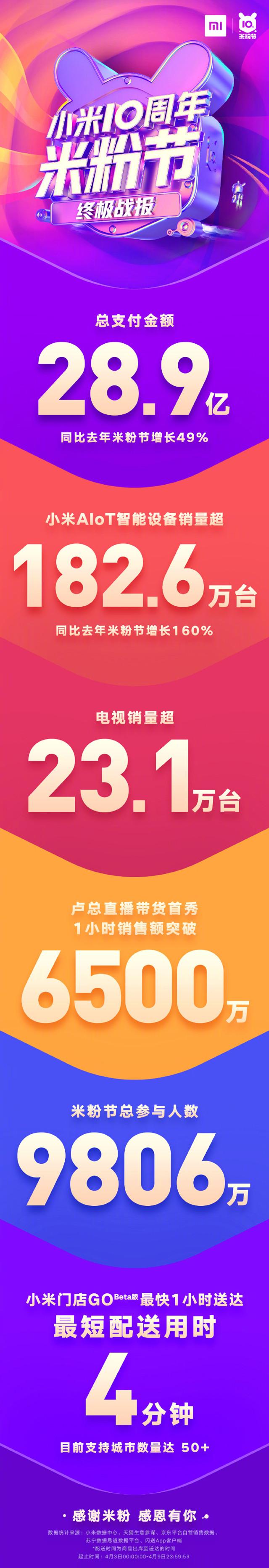 小米10周年米粉节终极战报新鲜出炉 支付金额近30亿