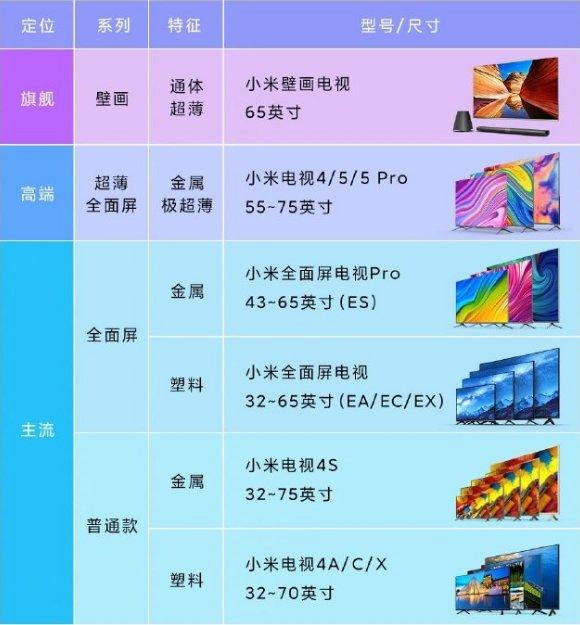 小米OLED电视新品信息曝光 65英寸面板支持Dolby Vision_-_热点资讯-货源百科88网