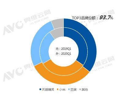 稳居中国第一!天猫精灵一季度份额已达35.5%