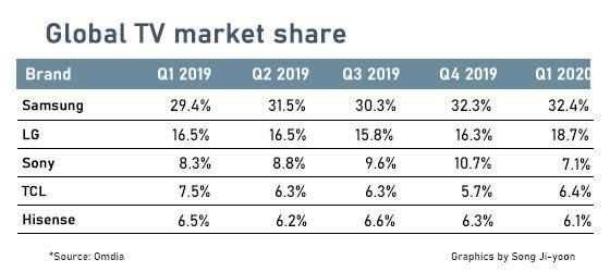 全球电视市场下滑16% 仅韩国迎来小幅增长