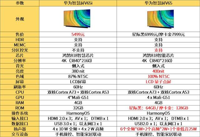 华为智慧屏V65i和华为智慧屏V65参数对比