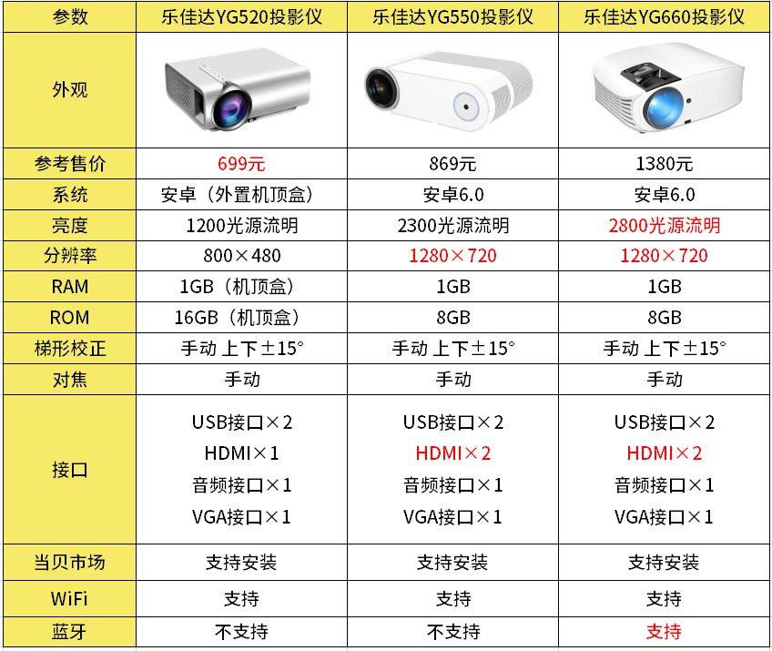 乐佳达投影仪怎么样?乐佳达YG520、YG550、YG660区别对比