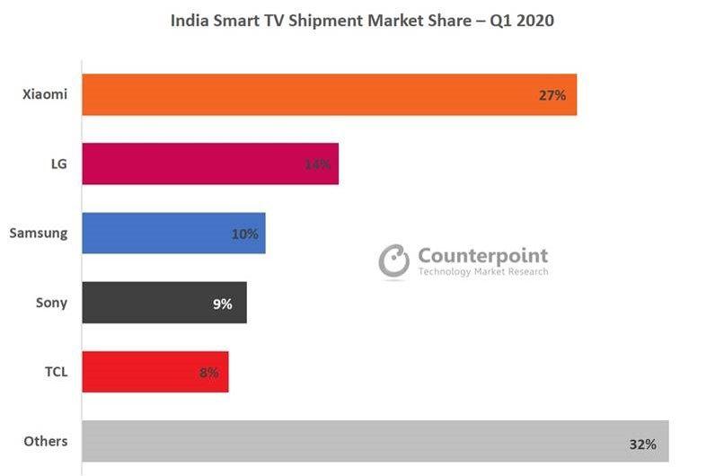 智能手机厂商进入智能电视市场的准入门槛很低