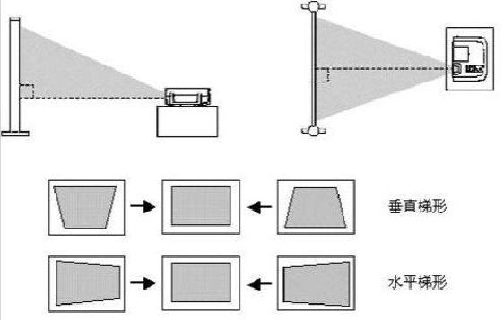 iChips C788芯片有啥用?投影仪梯形校正功能详解